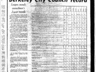 Berkeley City Council Voting Record